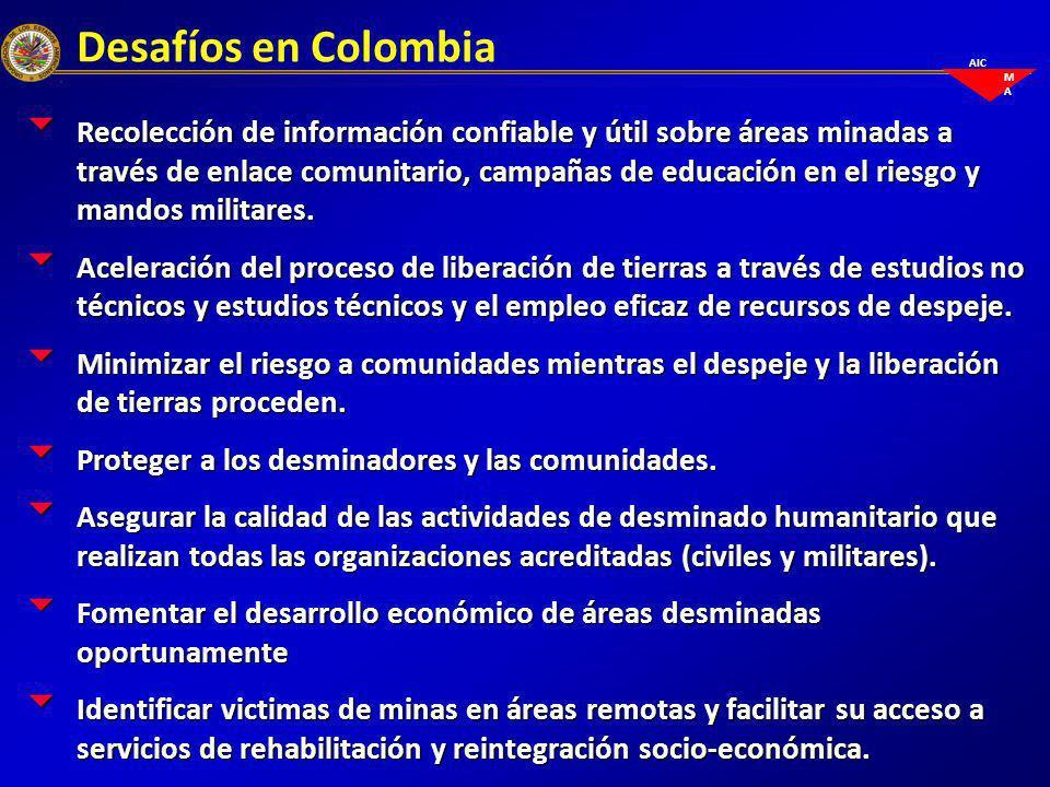 AIC M A Colombia: Una respuesta integral Proyectos de desarrollo Despeje Seguridad Entrega de tierras Recolección de información Educación en el riesgo Identificación y apoyo a victimas Apreciación del impacto socio- económico Enlace comunitario