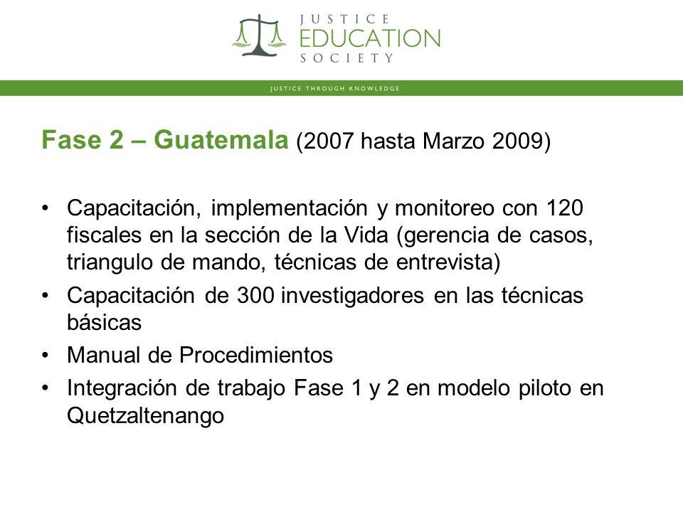 Fase 2 – Guatemala (2007 hasta Marzo 2009) Capacitación, implementación y monitoreo con 120 fiscales en la sección de la Vida (gerencia de casos, triangulo de mando, técnicas de entrevista) Capacitación de 300 investigadores en las técnicas básicas Manual de Procedimientos Integración de trabajo Fase 1 y 2 en modelo piloto en Quetzaltenango