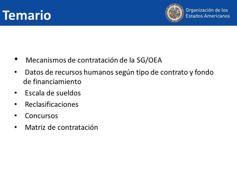 Temario Mecanismos de contratación de la SG/OEA Datos de recursos humanos según tipo de contrato y fondo de financiamiento Escala de sueldos Reclasificaciones Concursos Matriz de contratación