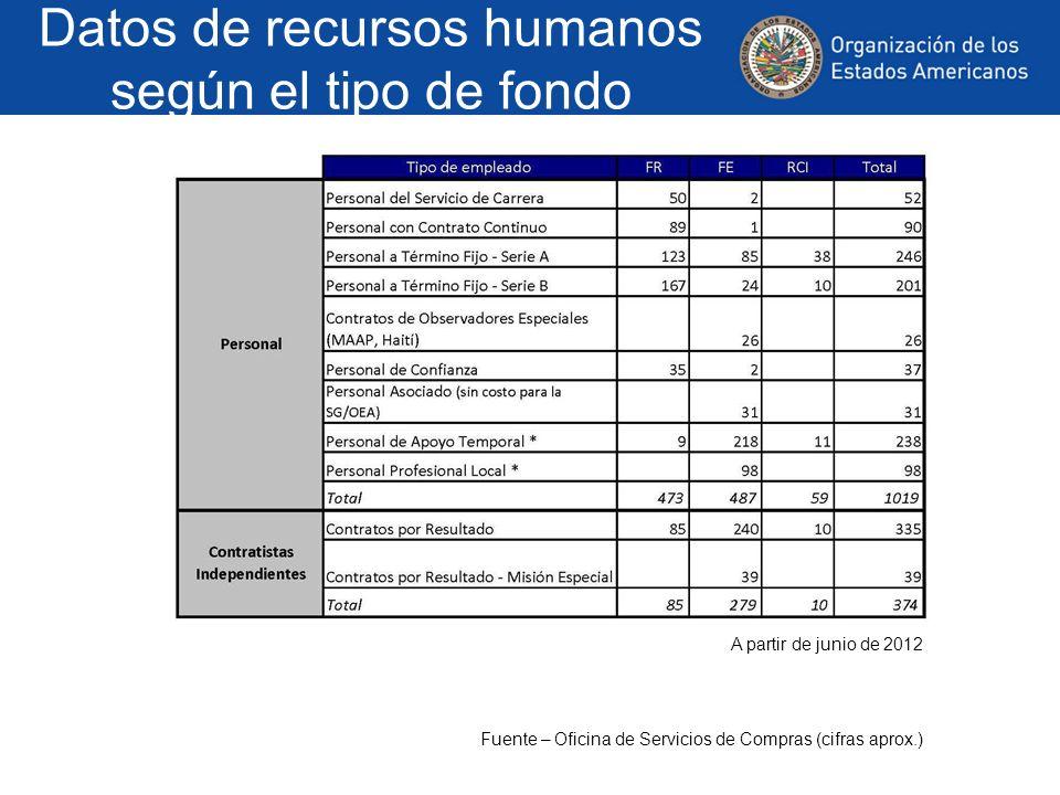 Datos de recursos humanos según el tipo de fondo A partir de junio de 2012 Fuente – Oficina de Servicios de Compras (cifras aprox.)