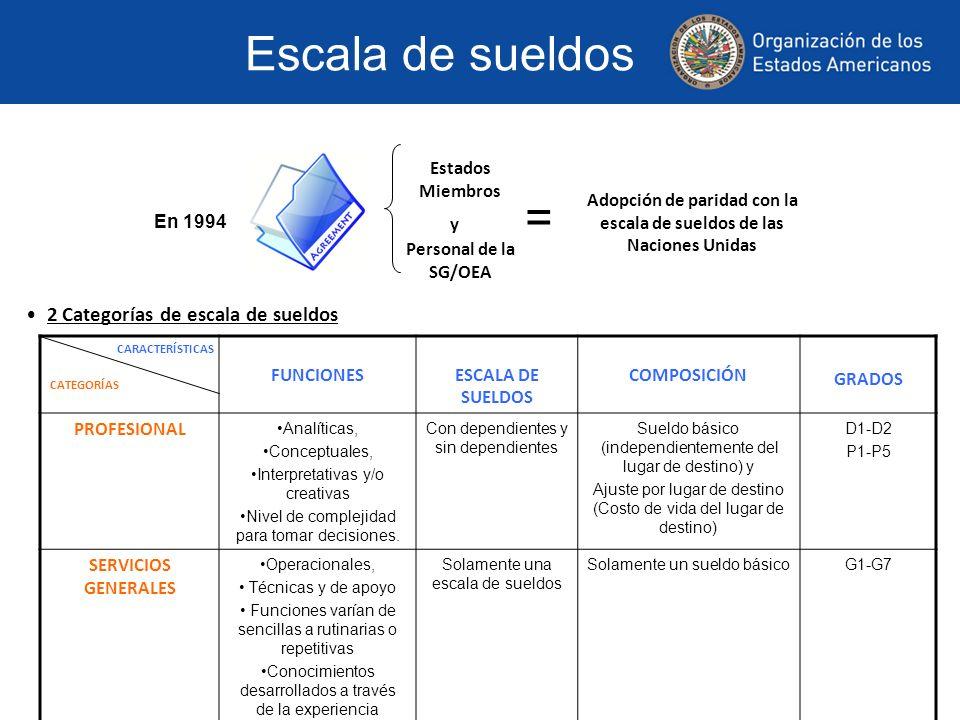 Escala de sueldos En 1994 Estados Miembros Personal de la SG/OEA y = Adopción de paridad con la escala de sueldos de las Naciones Unidas 2 Categorías de escala de sueldos CATEGORÍAS FUNCIONESESCALA DE SUELDOS COMPOSICIÓN GRADOS PROFESIONAL Analíticas, Conceptuales, Interpretativas y/o creativas Nivel de complejidad para tomar decisiones.