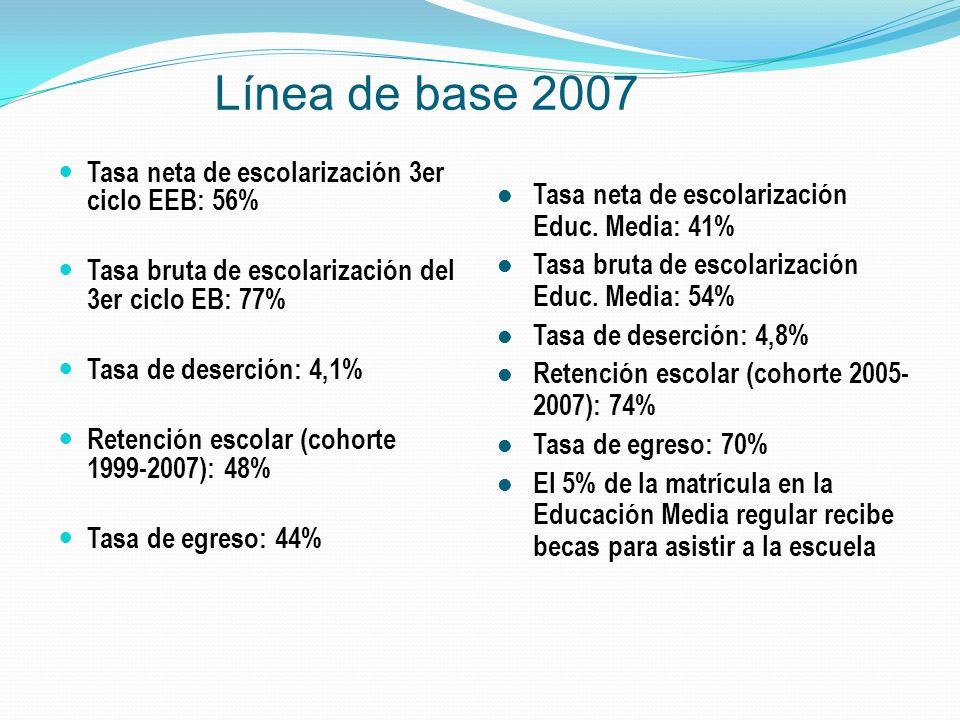 Línea de base 2007 Tasa neta de escolarización 3er ciclo EEB: 56% Tasa bruta de escolarización del 3er ciclo EB: 77% Tasa de deserción: 4,1% Retención escolar (cohorte 1999-2007): 48% Tasa de egreso: 44% Tasa neta de escolarización Educ.