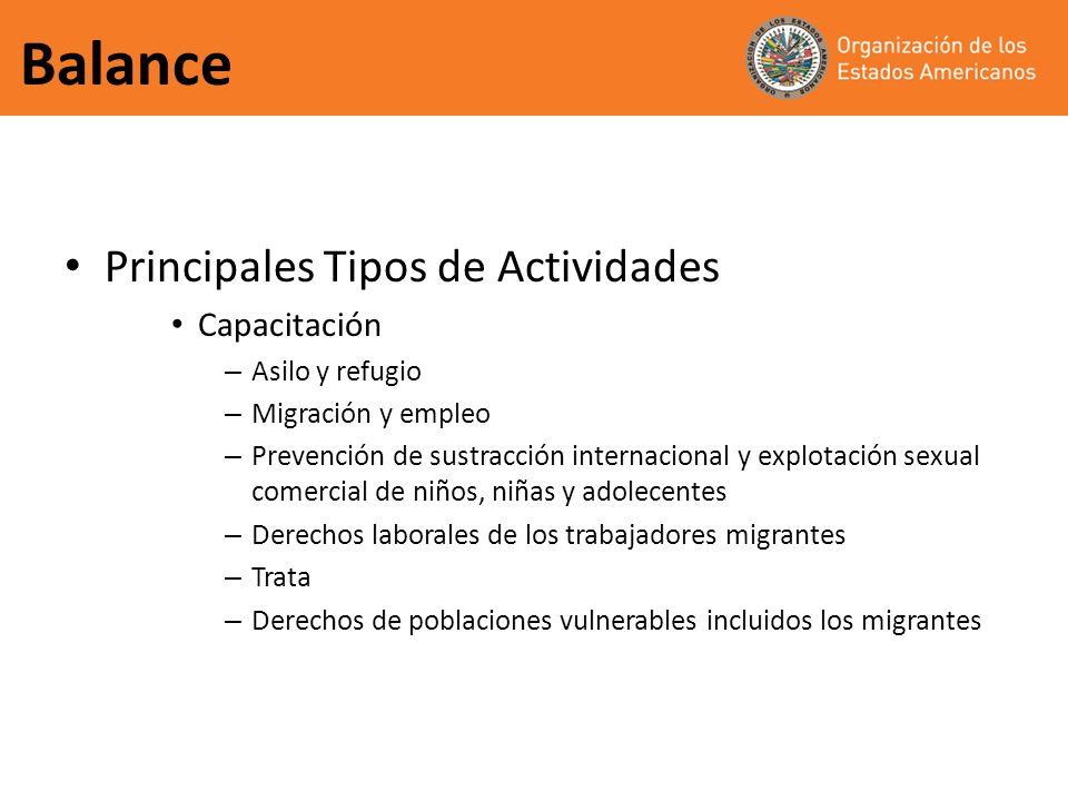 Balance Principales Tipos de Actividades Capacitación – Asilo y refugio – Migración y empleo – Prevención de sustracción internacional y explotación s