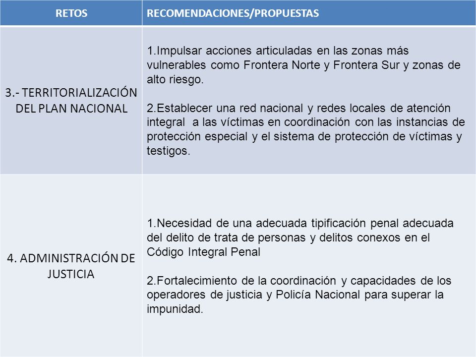 RETOSRECOMENDACIONES/PROPUESTAS 3.- TERRITORIALIZACIÓN DEL PLAN NACIONAL 1.Impulsar acciones articuladas en las zonas más vulnerables como Frontera No