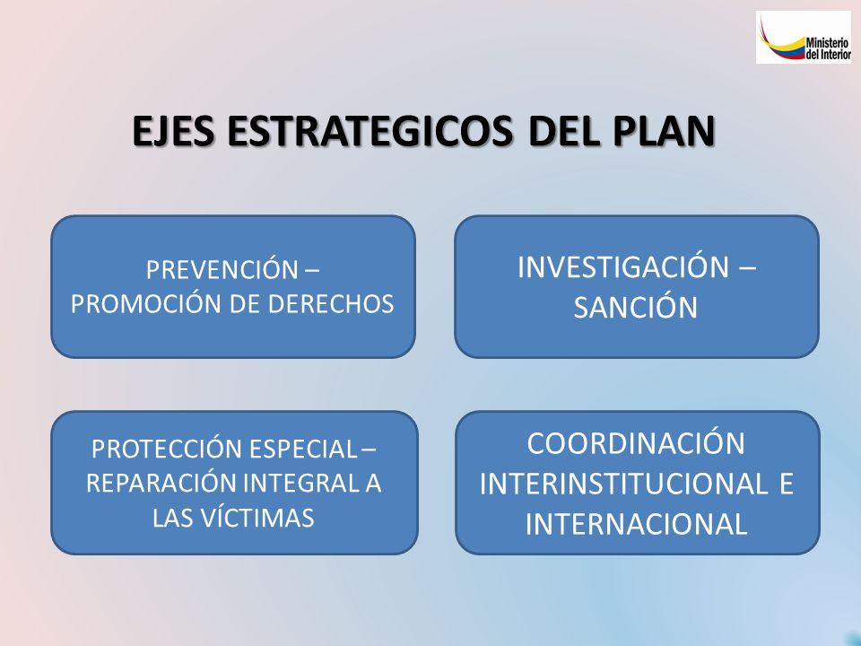 EJES ESTRATEGICOS DEL PLAN PREVENCIÓN – PROMOCIÓN DE DERECHOS PROTECCIÓN ESPECIAL – REPARACIÓN INTEGRAL A LAS VÍCTIMAS INVESTIGACIÓN – SANCIÓN COORDIN