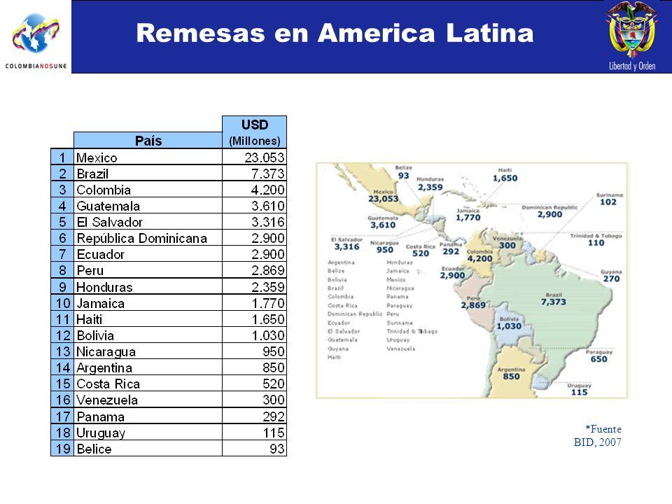 Remesas en America Latina *Fuente BID, 2007