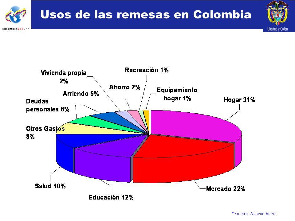 Usos de las remesas en Colombia *Fuente: Asocambiaria
