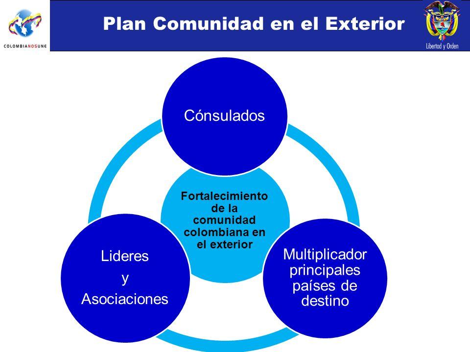 Plan Comunidad en el Exterior Fortalecimiento de la comunidad colombiana en el exterior Cónsulados Multiplicador principales países de destino Lideres y Asociaciones