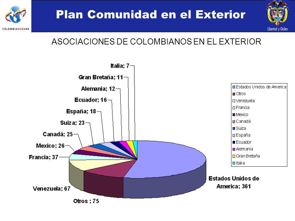 Plan Comunidad en el Exterior ASOCIACIONES DE COLOMBIANOS EN EL EXTERIOR