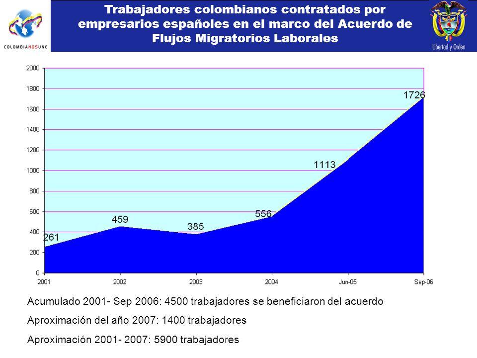 Trabajadores colombianos contratados por empresarios españoles en el marco del Acuerdo de Flujos Migratorios Laborales Acumulado 2001- Sep 2006: 4500 trabajadores se beneficiaron del acuerdo Aproximación del año 2007: 1400 trabajadores Aproximación 2001- 2007: 5900 trabajadores