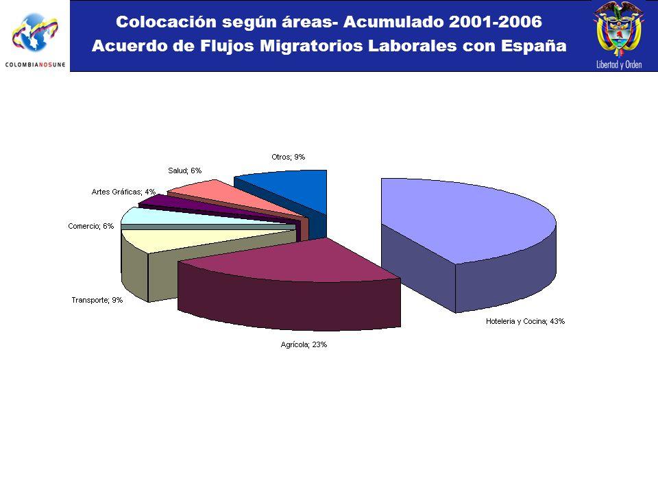 Colocación según áreas- Acumulado 2001-2006 Acuerdo de Flujos Migratorios Laborales con España