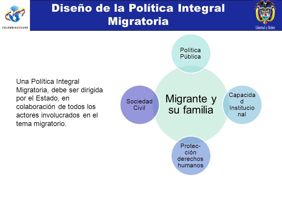 Una Política Integral Migratoria, debe ser dirigida por el Estado, en colaboración de todos los actores involucrados en el tema migratorio.