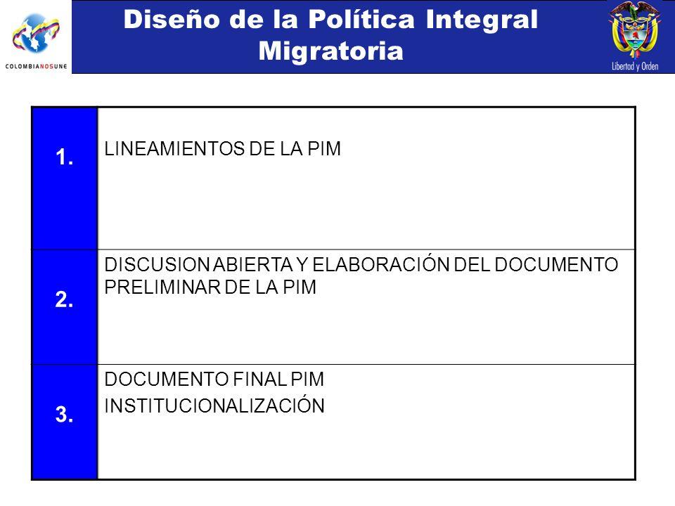 1. LINEAMIENTOS DE LA PIM 2. DISCUSION ABIERTA Y ELABORACIÓN DEL DOCUMENTO PRELIMINAR DE LA PIM 3.