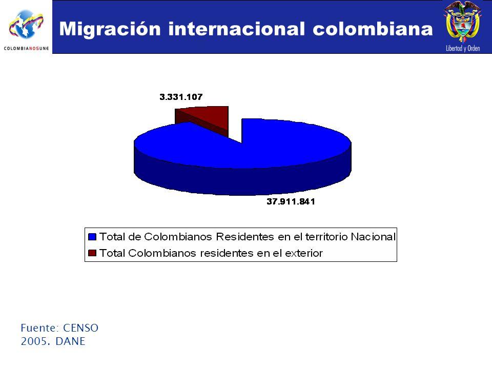 Migración internacional colombiana Fuente: CENSO 2005. DANE
