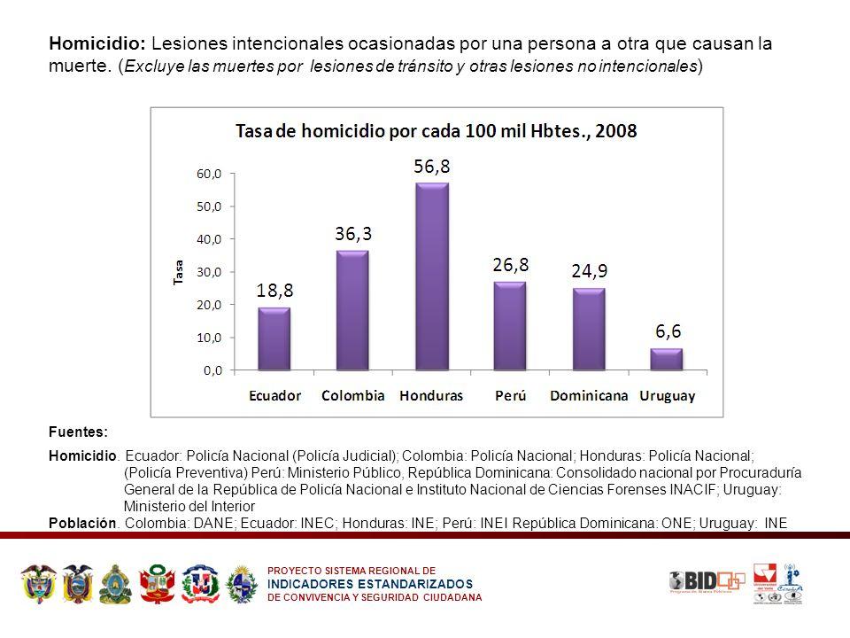 PROYECTO SISTEMA REGIONAL DE INDICADORES ESTANDARIZADOS DE CONVIVENCIA Y SEGURIDAD CIUDADANA Homicidio: Lesiones intencionales ocasionadas por una per