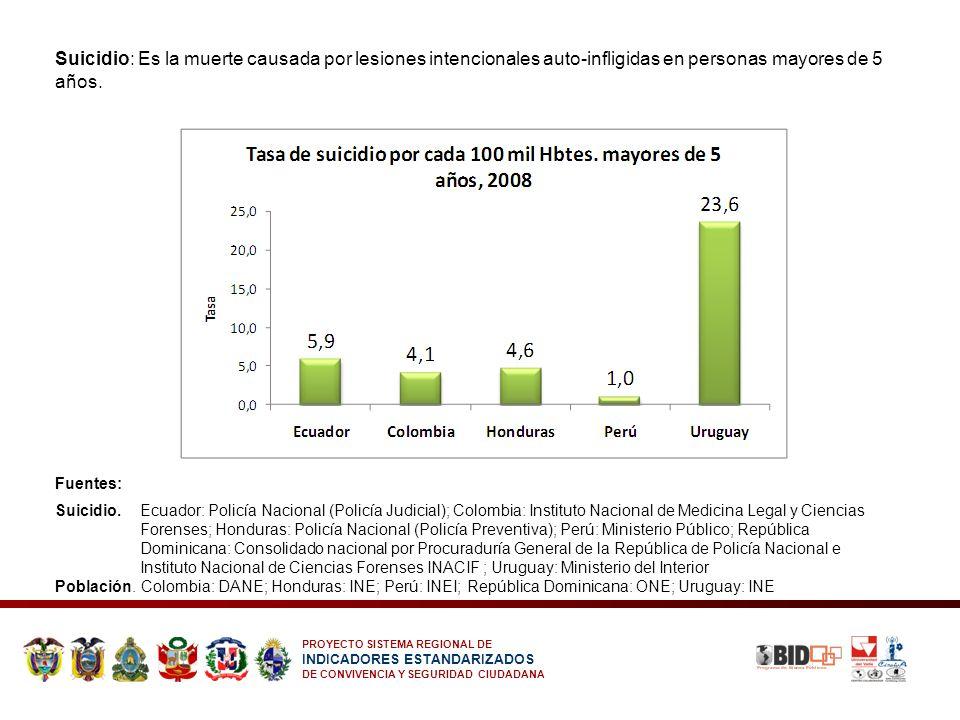 PROYECTO SISTEMA REGIONAL DE INDICADORES ESTANDARIZADOS DE CONVIVENCIA Y SEGURIDAD CIUDADANA Suicidio: Es la muerte causada por lesiones intencionales