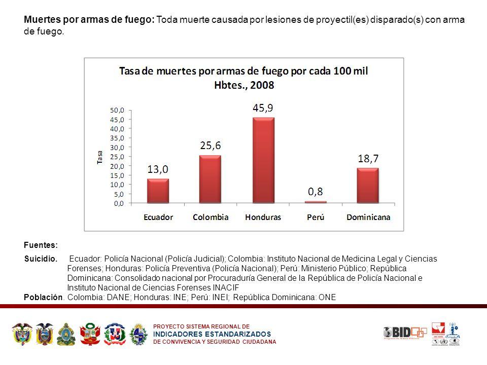 PROYECTO SISTEMA REGIONAL DE INDICADORES ESTANDARIZADOS DE CONVIVENCIA Y SEGURIDAD CIUDADANA Muertes por armas de fuego: Toda muerte causada por lesio