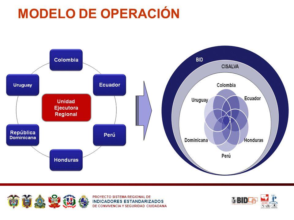PROYECTO SISTEMA REGIONAL DE INDICADORES ESTANDARIZADOS DE CONVIVENCIA Y SEGURIDAD CIUDADANA MODELO DE OPERACIÓN
