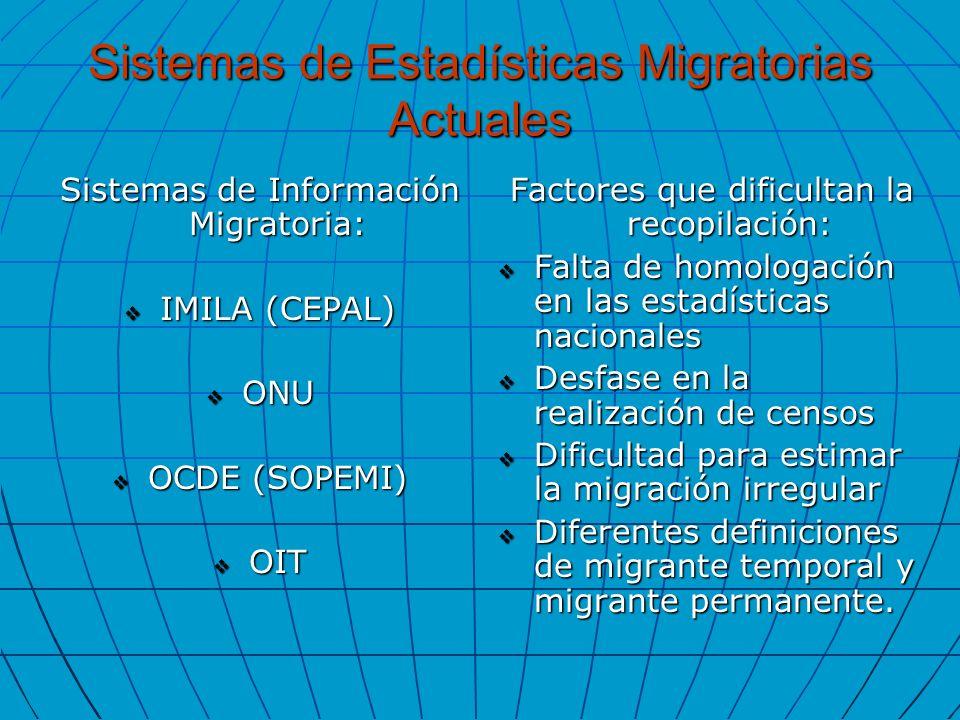 Sistemas de Estadísticas Migratorias Actuales Sistemas de Información Migratoria: IMILA (CEPAL) IMILA (CEPAL) ONU ONU OCDE (SOPEMI) OCDE (SOPEMI) OIT