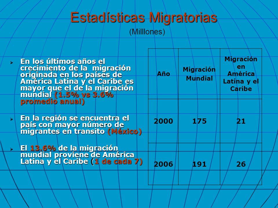 En los últimos años el crecimiento de la migración originada en los países de América Latina y el Caribe es mayor que el de la migración mundial (1.5%