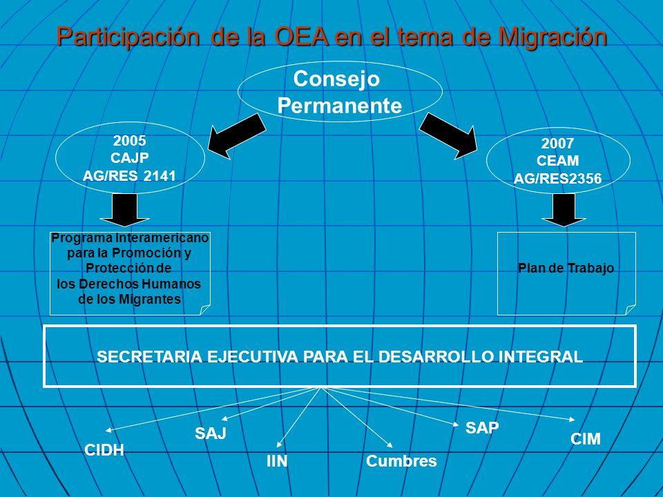 2007 CEAM AG/RES2356 2005 CAJP AG/RES 2141 Consejo Permanente SECRETARIA EJECUTIVA PARA EL DESARROLLO INTEGRAL Programa Interamericano para la Promoci