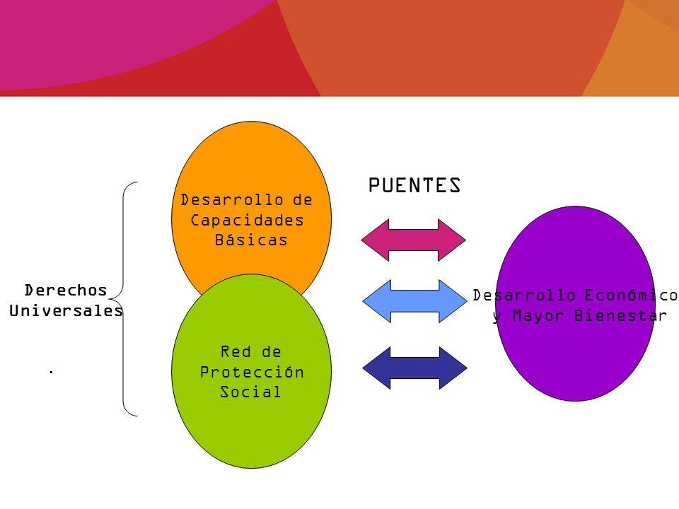 Desarrollo de Capacidades Básicas Desarrollo Económico y Mayor Bienestar Red de Protección Social PUENTES Derechos Universales.