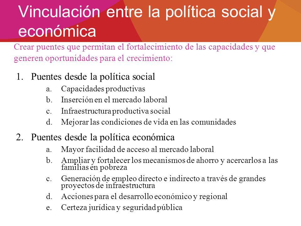 Vinculación entre la política social y económica 1.Puentes desde la política social a.Capacidades productivas b.Inserción en el mercado laboral c.Infr