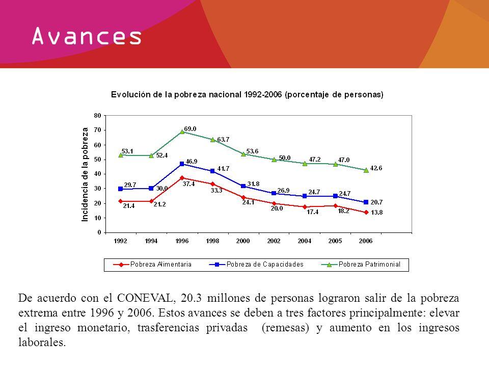 Avances De acuerdo con el CONEVAL, 20.3 millones de personas lograron salir de la pobreza extrema entre 1996 y 2006. Estos avances se deben a tres fac