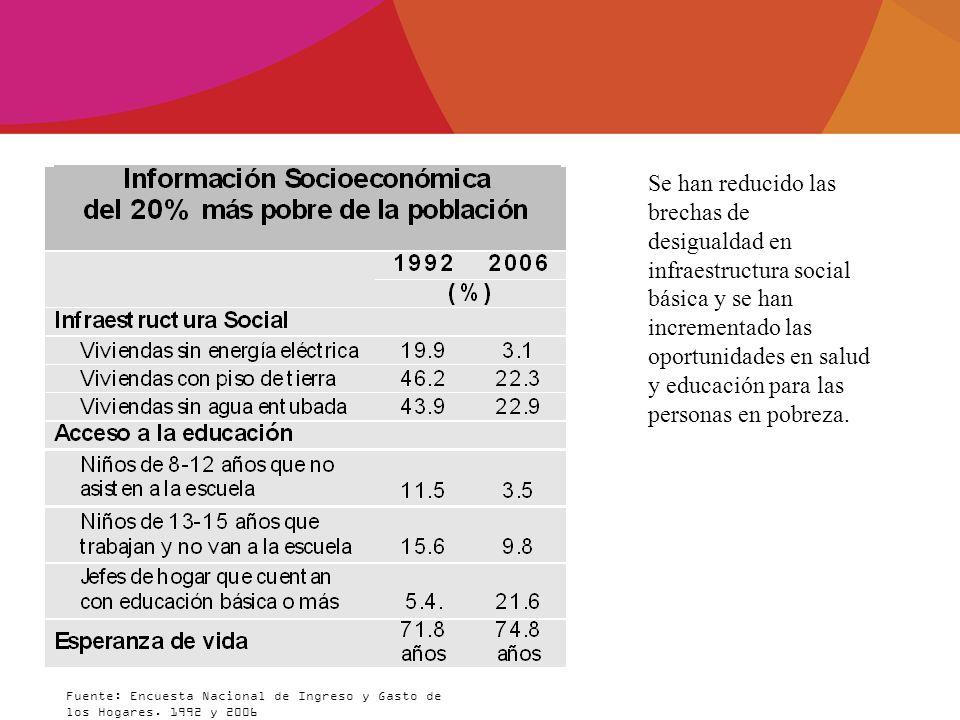 Fuente: Encuesta Nacional de Ingreso y Gasto de los Hogares. 1992 y 2006 Se han reducido las brechas de desigualdad en infraestructura social básica y