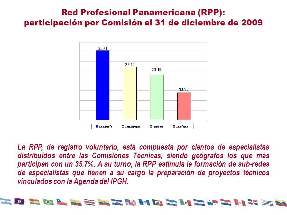 Red Profesional Panamericana (RPP): participación por Comisión al 31 de diciembre de 2009 La RPP, de registro voluntario, está compuesta por cientos de especialistas distribuidos entre las Comisiones Técnicas, siendo geógrafos los que más participan con un 35.7%.
