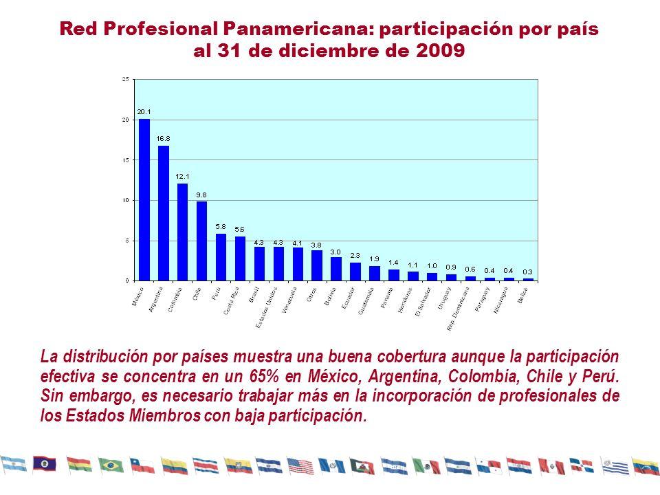 Red Profesional Panamericana: participación por país al 31 de diciembre de 2009 La distribución por países muestra una buena cobertura aunque la participación efectiva se concentra en un 65% en México, Argentina, Colombia, Chile y Perú.