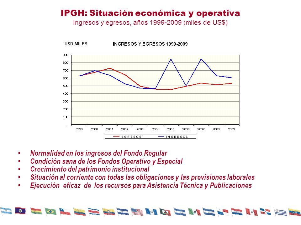 Ejecución presupuestal en actividades científicas y operativas del IPGH, años 2002-2010 Las asignaciones presupuestales pasaron de presentar incrementos sustanciales en el componente operativo a registrar aumentos importantes en el gasto dirigido a fines científicos.