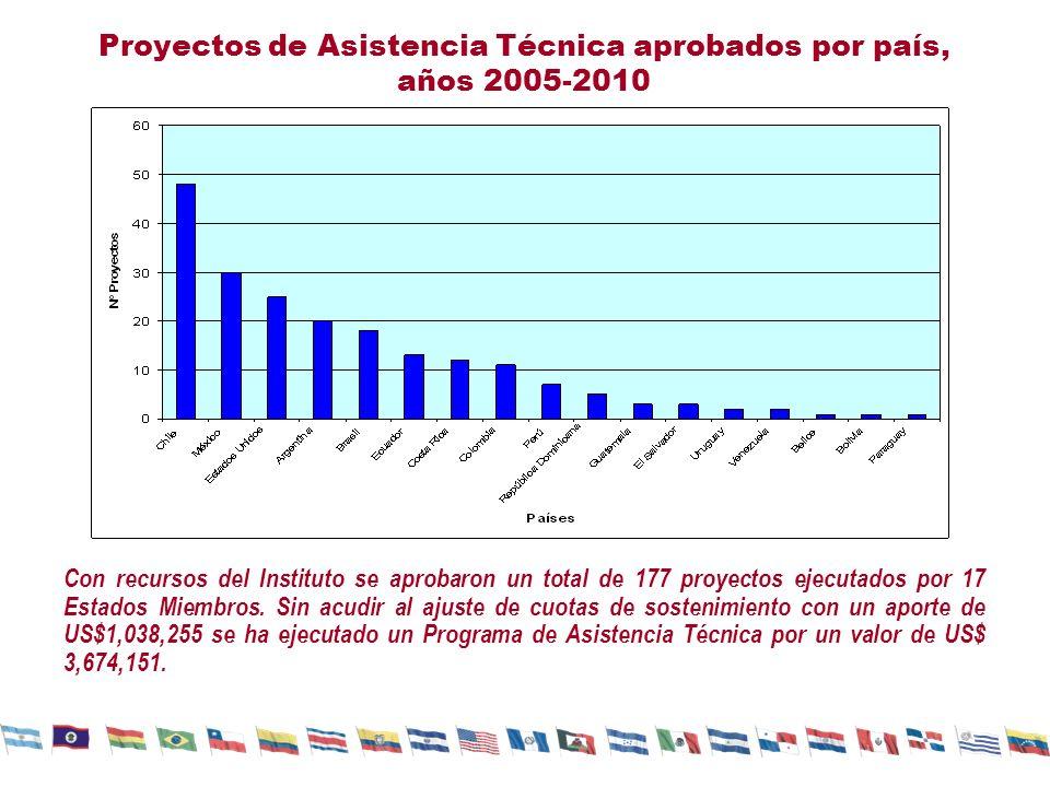 Proyectos de Asistencia Técnica aprobados por país, años 2005-2010 Con recursos del Instituto se aprobaron un total de 177 proyectos ejecutados por 17 Estados Miembros.
