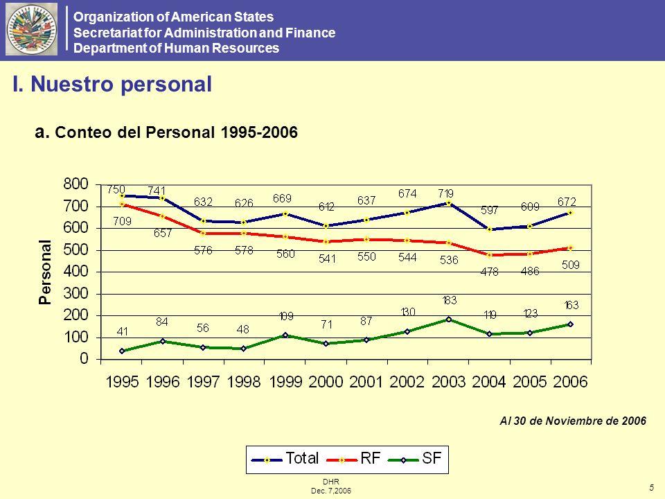 DRH Diciembre 7, 2006 672 Miembros del Personal al 30 de Noviembre de 2006 FondoPersonal% de Personal por Fondo Fondo Regular 50976% Fondo Específico 16324% B.