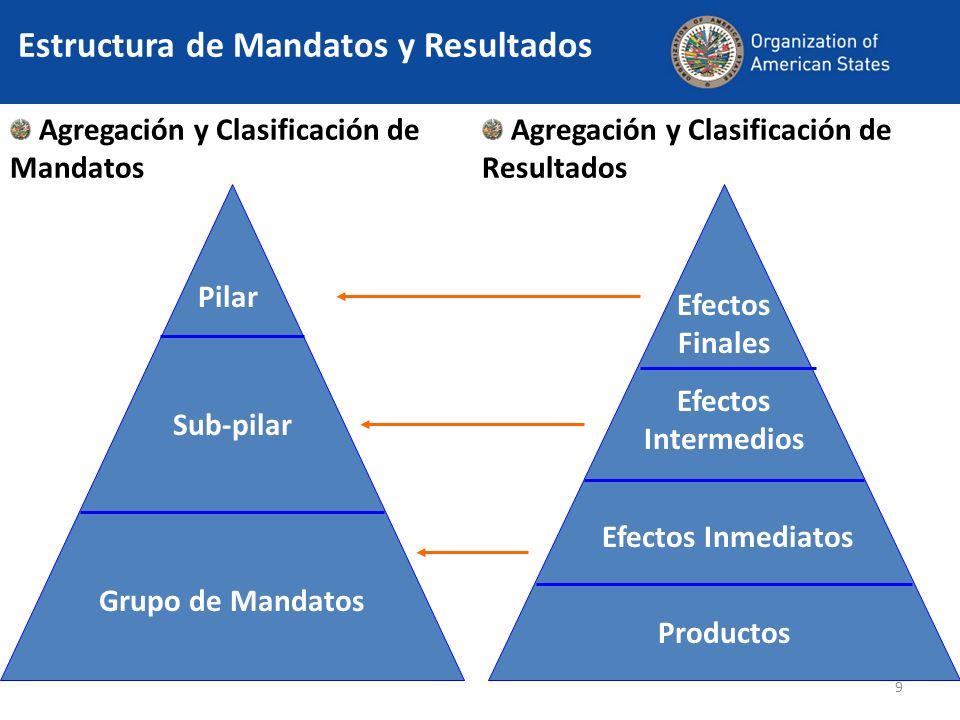 Agregación y Clasificación de Mandatos Estructura de Mandatos y Resultados 9 Efectos Inmediatos Efectos Intermedios Efectos Finales Productos Pilar Sub-pilar Grupo de Mandatos Agregación y Clasificación de Resultados