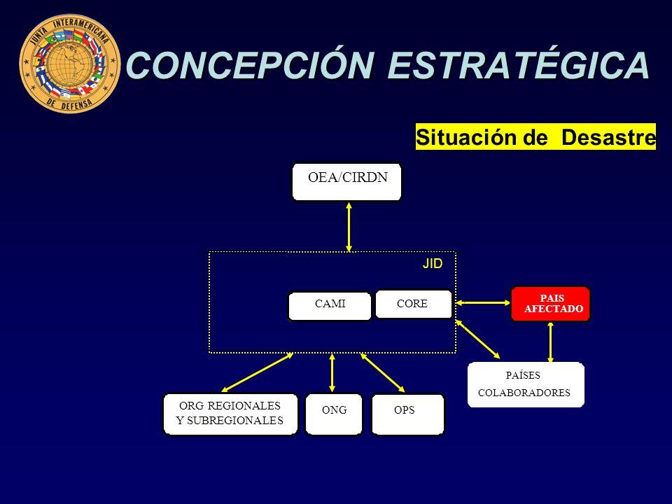 CONCEPCIÓN ESTRATÉGICA Situación de Desastre OEA/CIRDN CORE PAIS AFECTADO PAÍSES COLABORADORES CAMI ORG REGIONALES Y SUBREGIONALES OPS ONG JID