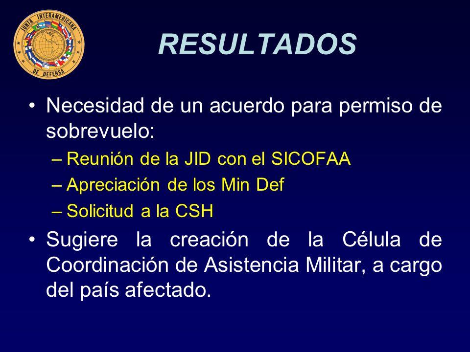RESULTADOS Necesidad de un acuerdo para permiso de sobrevuelo: –Reunión de la JID con el SICOFAA –Apreciación de los Min Def –Solicitud a la CSH Sugiere la creación de la Célula de Coordinación de Asistencia Militar, a cargo del país afectado.