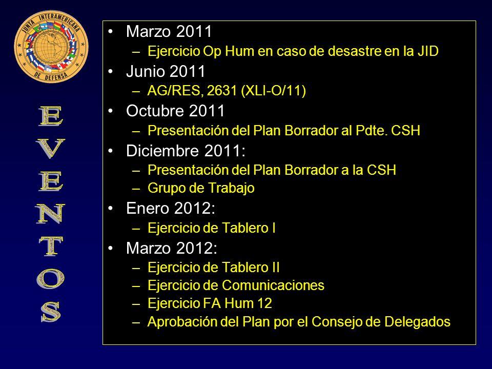 CONCEPCIÓN ESTRATÉGICA OEA/CIRDN CONSEJO CAMI MD ORG REGIONALES Y SUBREGIONALES OPS ONG Situación de Normalidad JID
