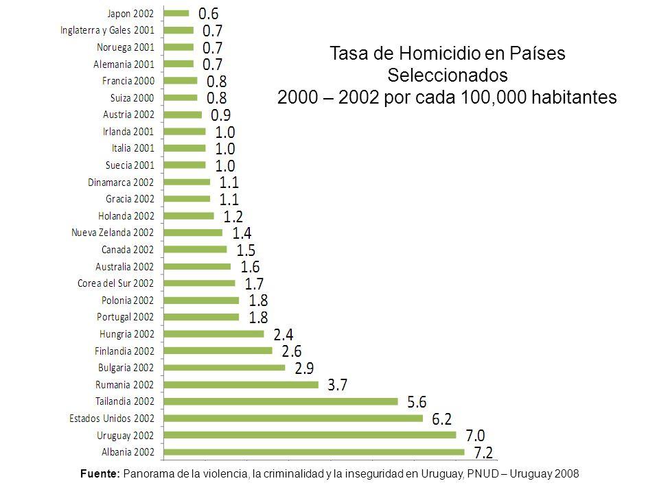 Tasa de Homicidio en Países Seleccionados 2000 – 2002 por cada 100,000 habitantes Fuente: Panorama de la violencia, la criminalidad y la inseguridad e