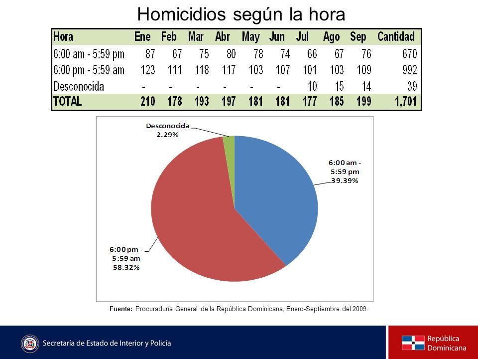 Homicidios según la hora Fuente: Procuraduría General de la República Dominicana, Enero-Septiembre del 2009.