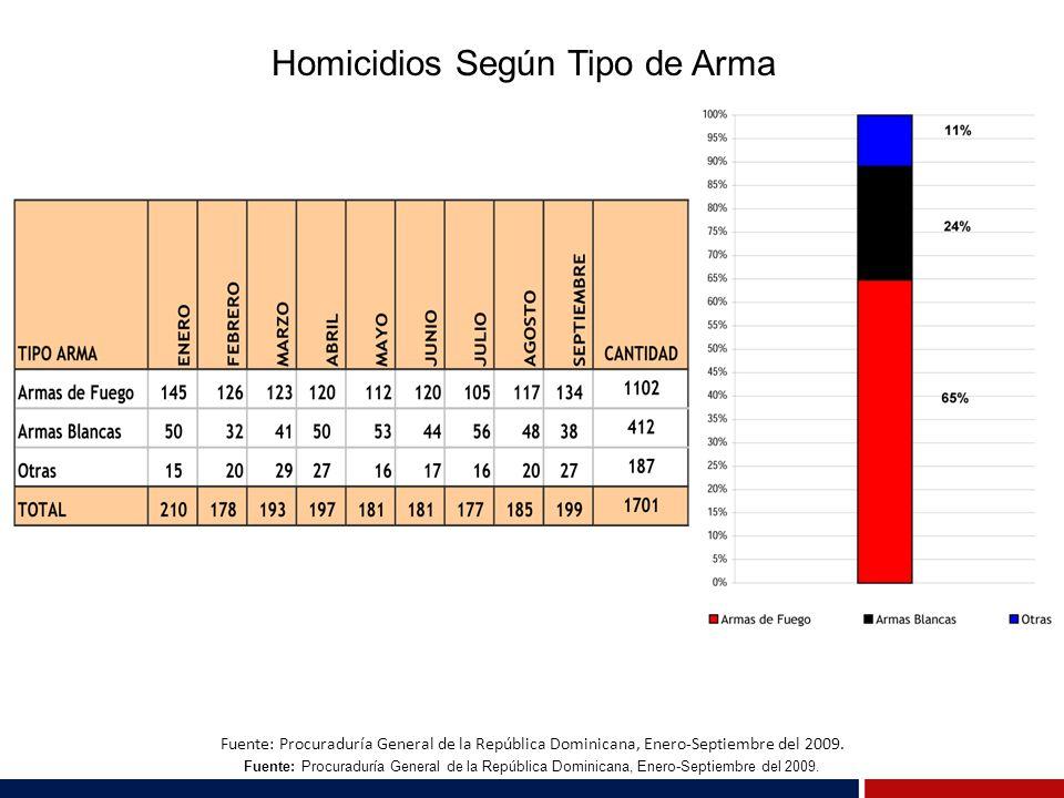 Homicidios Según Tipo de Arma Fuente: Procuraduría General de la República Dominicana, Enero-Septiembre del 2009.