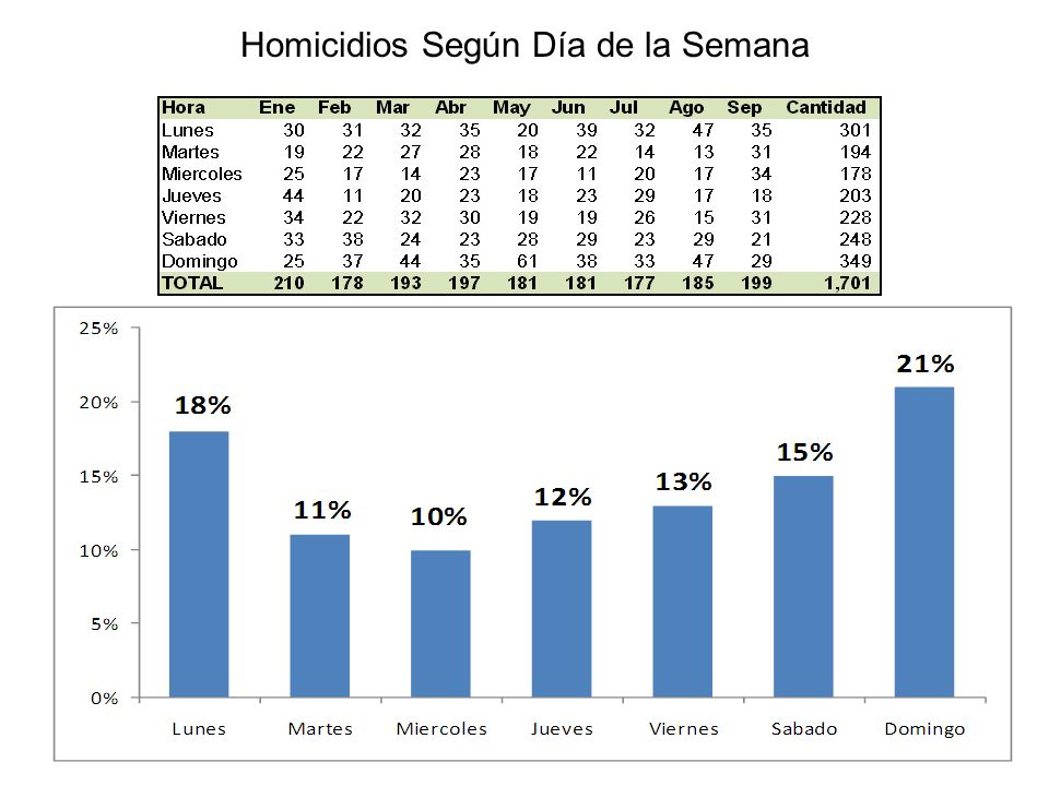 Homicidios Según Día de la Semana Fuente: Procuraduría General de la República Dominicana, Enero-Septiembre del 2009.