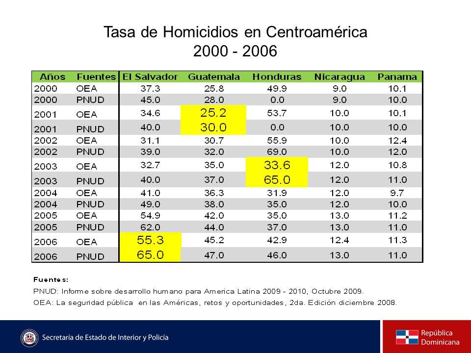 Tasa de Homicidios en Centroamérica 2000 - 2006