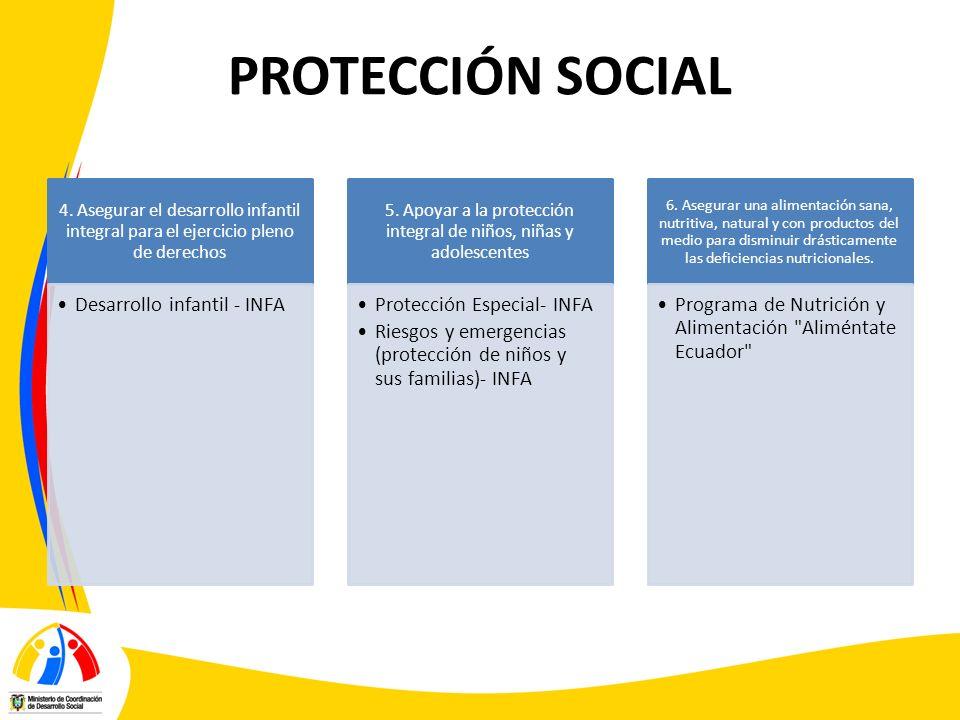 PROTECCIÓN SOCIAL 4. Asegurar el desarrollo infantil integral para el ejercicio pleno de derechos Desarrollo infantil - INFA 5. Apoyar a la protección