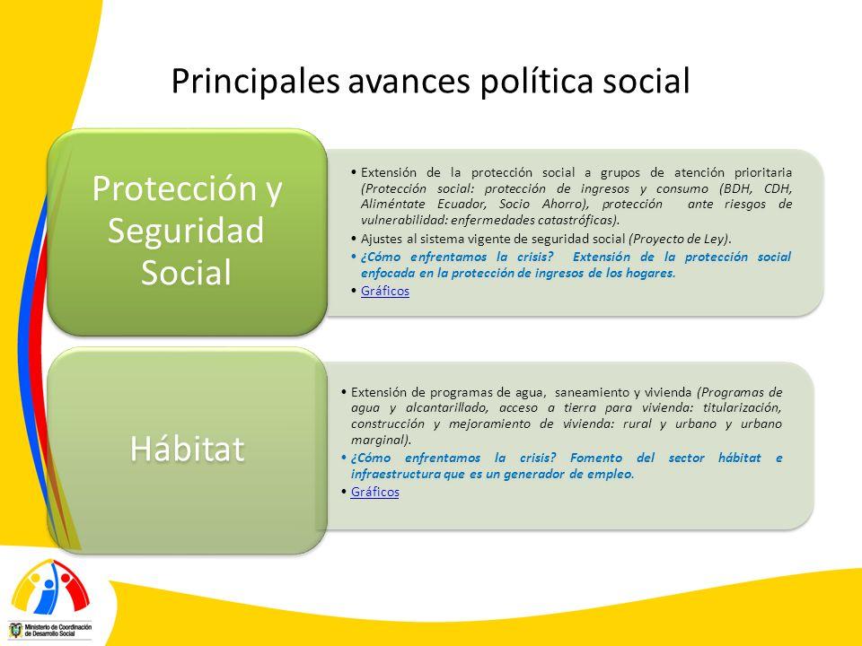 Principales avances política social Extensión de la protección social a grupos de atención prioritaria (Protección social: protección de ingresos y co