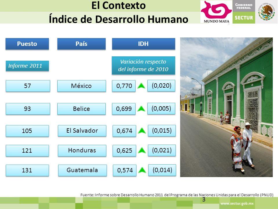 El Contexto Índice de Desarrollo Humano 3 Fuente: Informe sobre Desarrollo Humano 2011 del Programa de las Naciones Unidas para el Desarrollo (PNUD) Puesto IDH Informe 2011 Variación respecto del informe de 2010 Variación respecto del informe de 2010 57 País México 0,770 (0,020) 93 Belice 0,699 (0,005) 105 El Salvador 0,674 (0,015) 121 Honduras 0,625 (0,021) 131 Guatemala 0,574 (0,014)