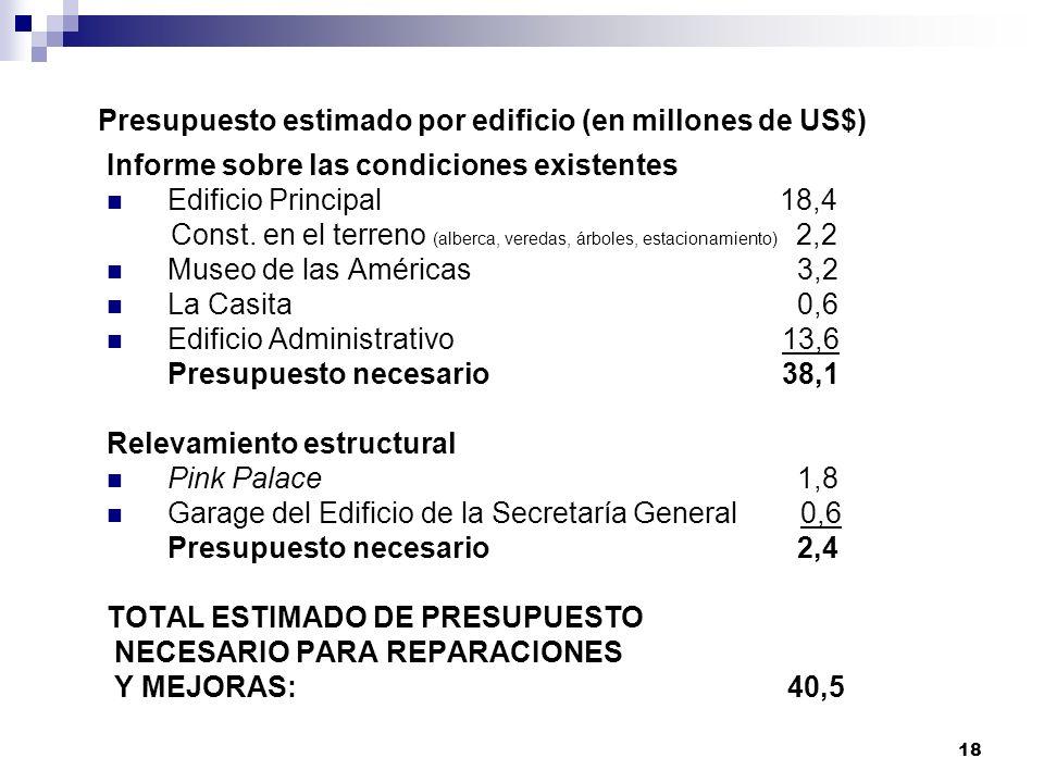 18 Presupuesto estimado por edificio (en millones de US$) Informe sobre las condiciones existentes Edificio Principal 18,4 Const.