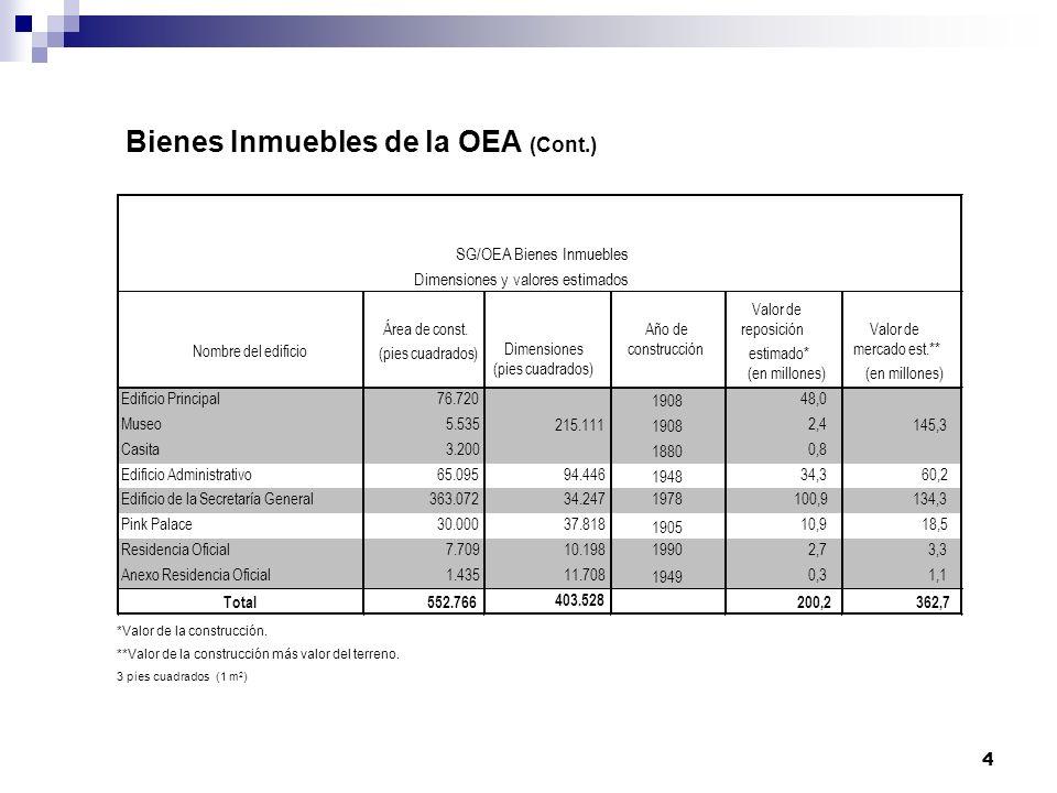 4 Bienes Inmuebles de la OEA (Cont.) *Valor de la construcción.