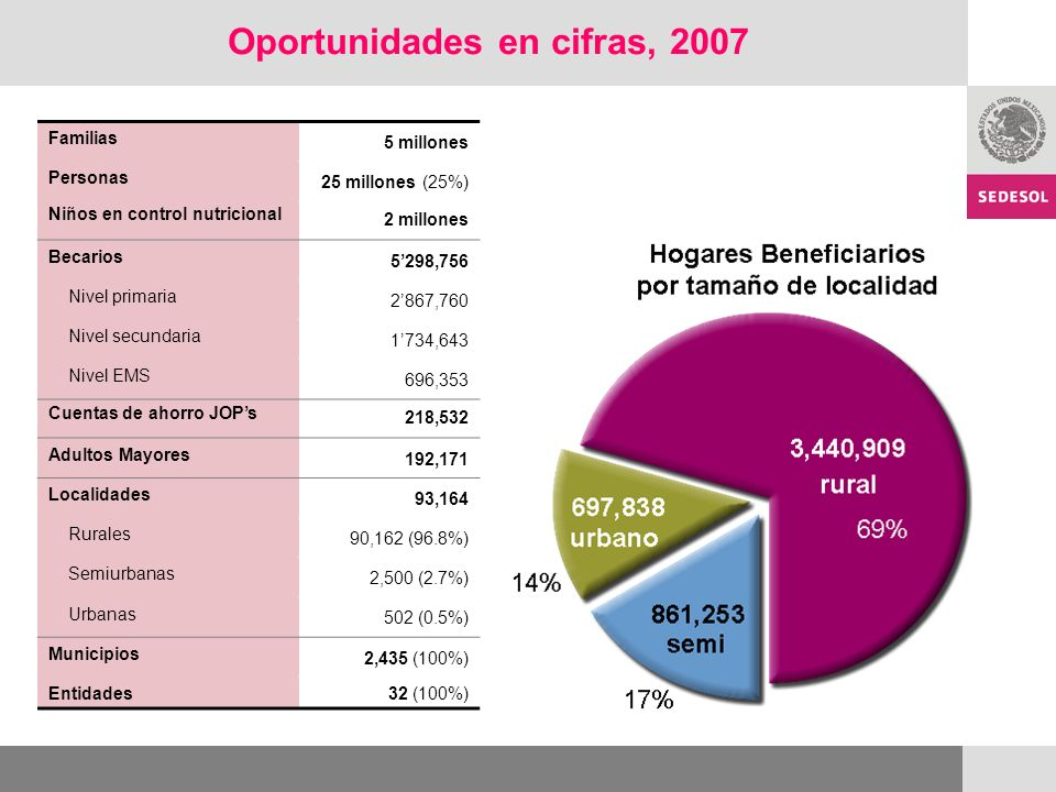 Oportunidades en cifras, 2007 Familias 5 millones Personas 25 millones (25%) Niños en control nutricional 2 millones Becarios 5298,756 Nivel primaria 2867,760 Nivel secundaria 1734,643 Nivel EMS 696,353 Cuentas de ahorro JOPs 218,532 Adultos Mayores 192,171 Localidades 93,164 Rurales 90,162 (96.8%) Semiurbanas 2,500 (2.7%) Urbanas 502 (0.5%) Municipios 2,435 (100%) Entidades 32 (100%)