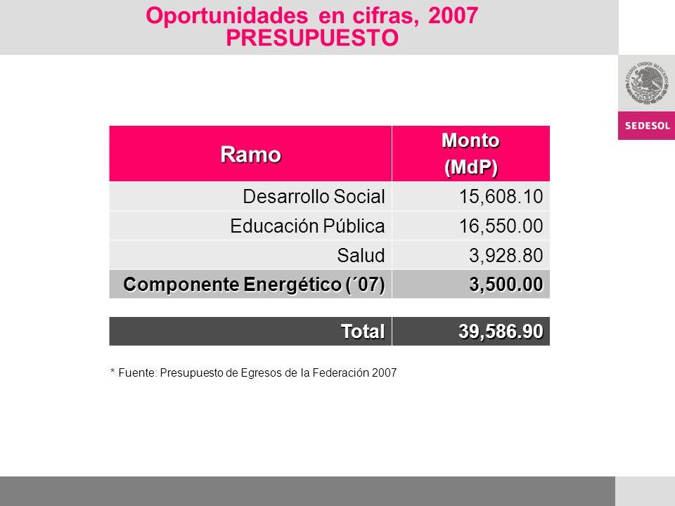 Oportunidades en cifras, 2007 PRESUPUESTO RamoMonto(MdP) Desarrollo Social15,608.10 Educación Pública16,550.00 Salud3,928.80 Componente Energético (´07) 3,500.00 Total39,586.90 * Fuente: Presupuesto de Egresos de la Federación 2007